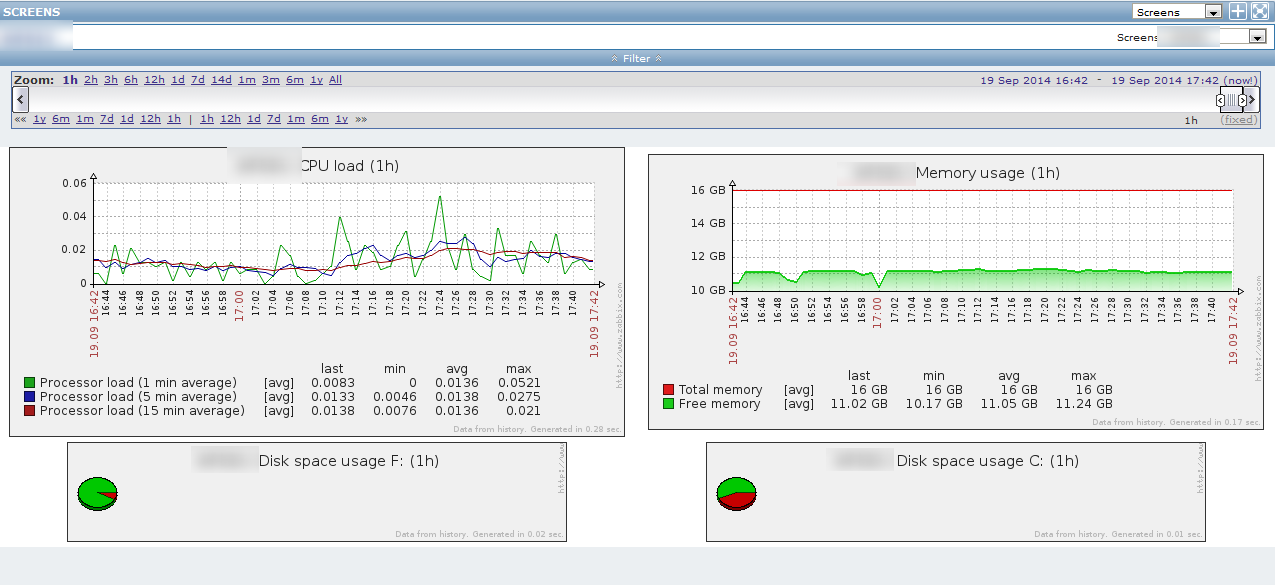 Zabbix's bulky monitoring screens